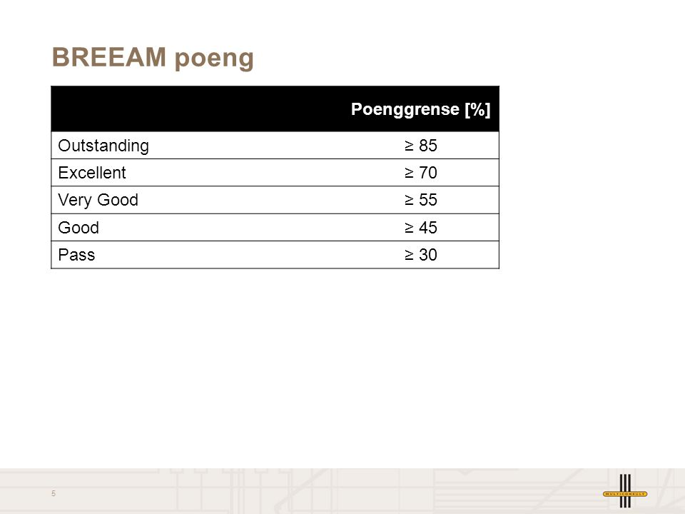 BREEAM poeng Poenggrense [%] Outstanding ≥ 85 Excellent ≥ 70 Very Good